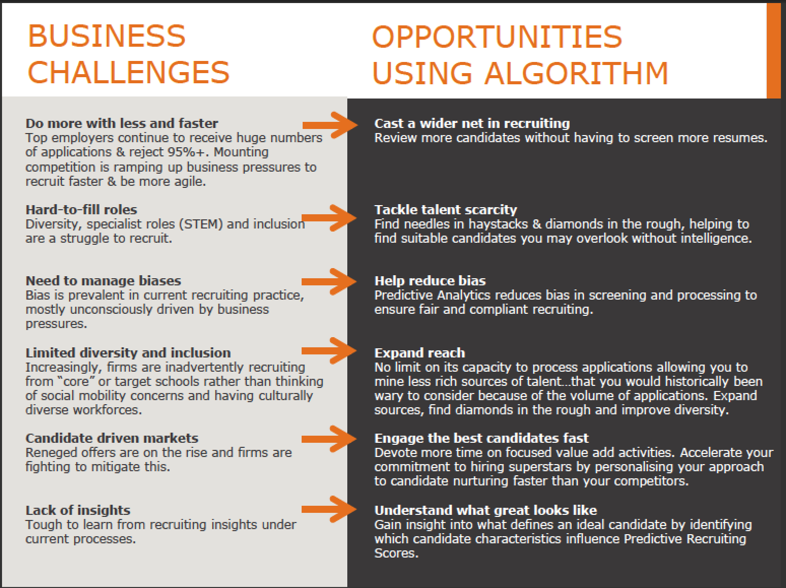 Business Challenges and Opportunities Chart